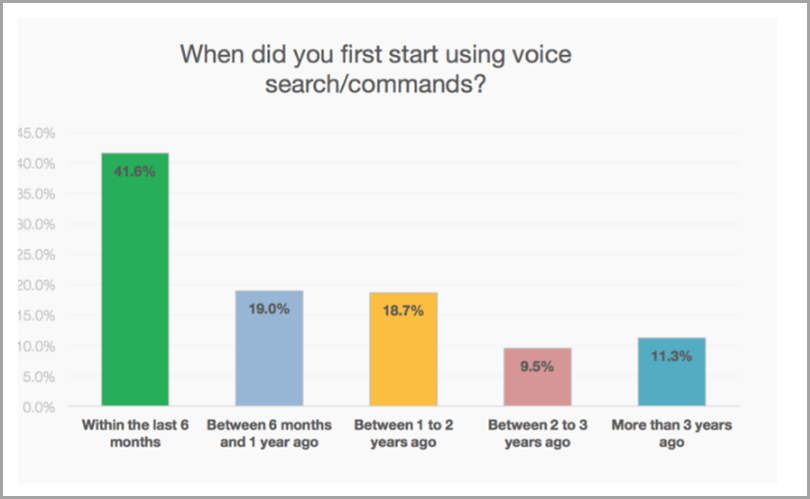 voice marketing