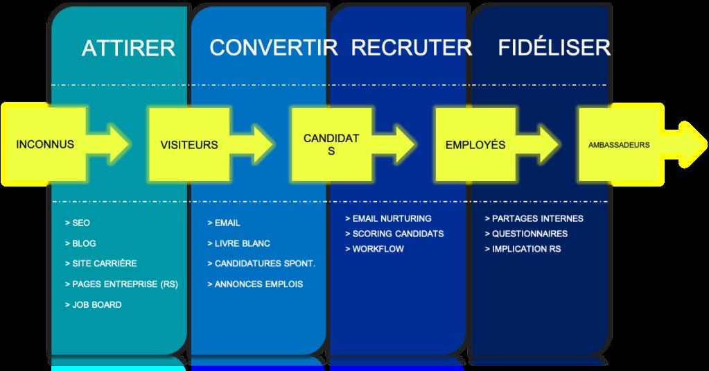 stratégie inbound recruiting